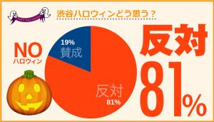 渋谷利用ユーザの81%が渋谷ハロウィンに反対