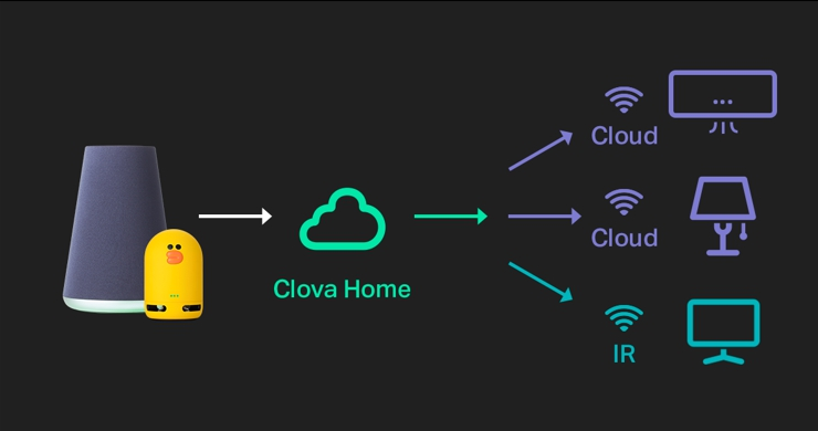 Clova