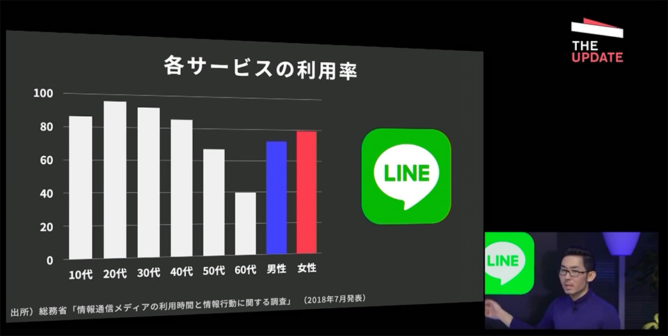 LINEの世代別利用率