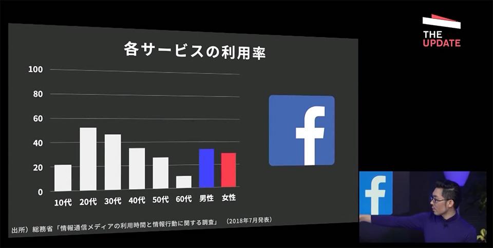 facebookの世代別利用率