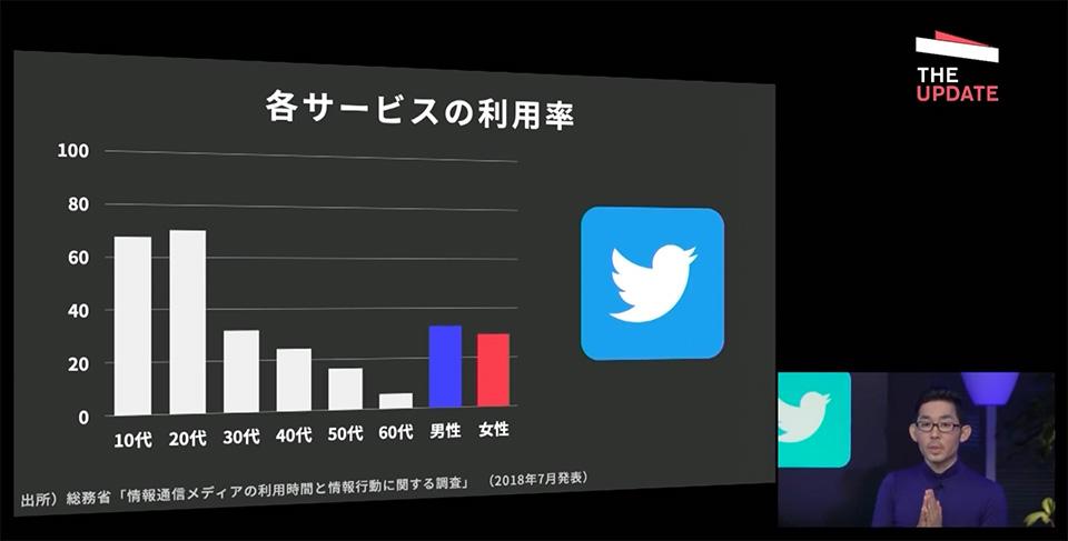 twitterの世代別利用率