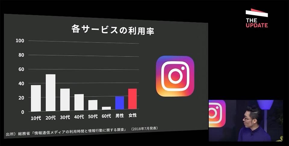 Instagramの世代別利用率