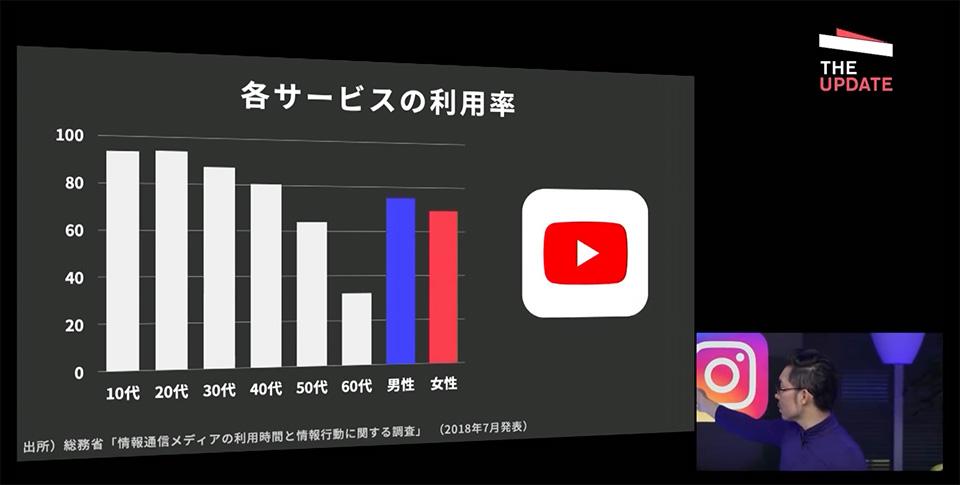 Youtubeの世代別利用率
