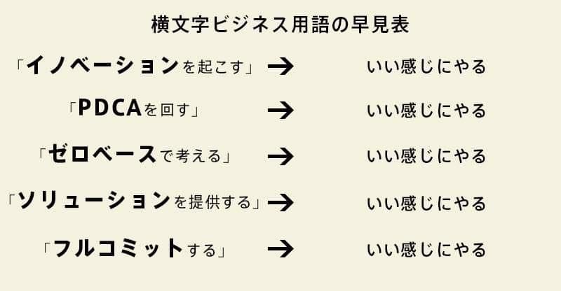横文字ビジネス用語の早見表
